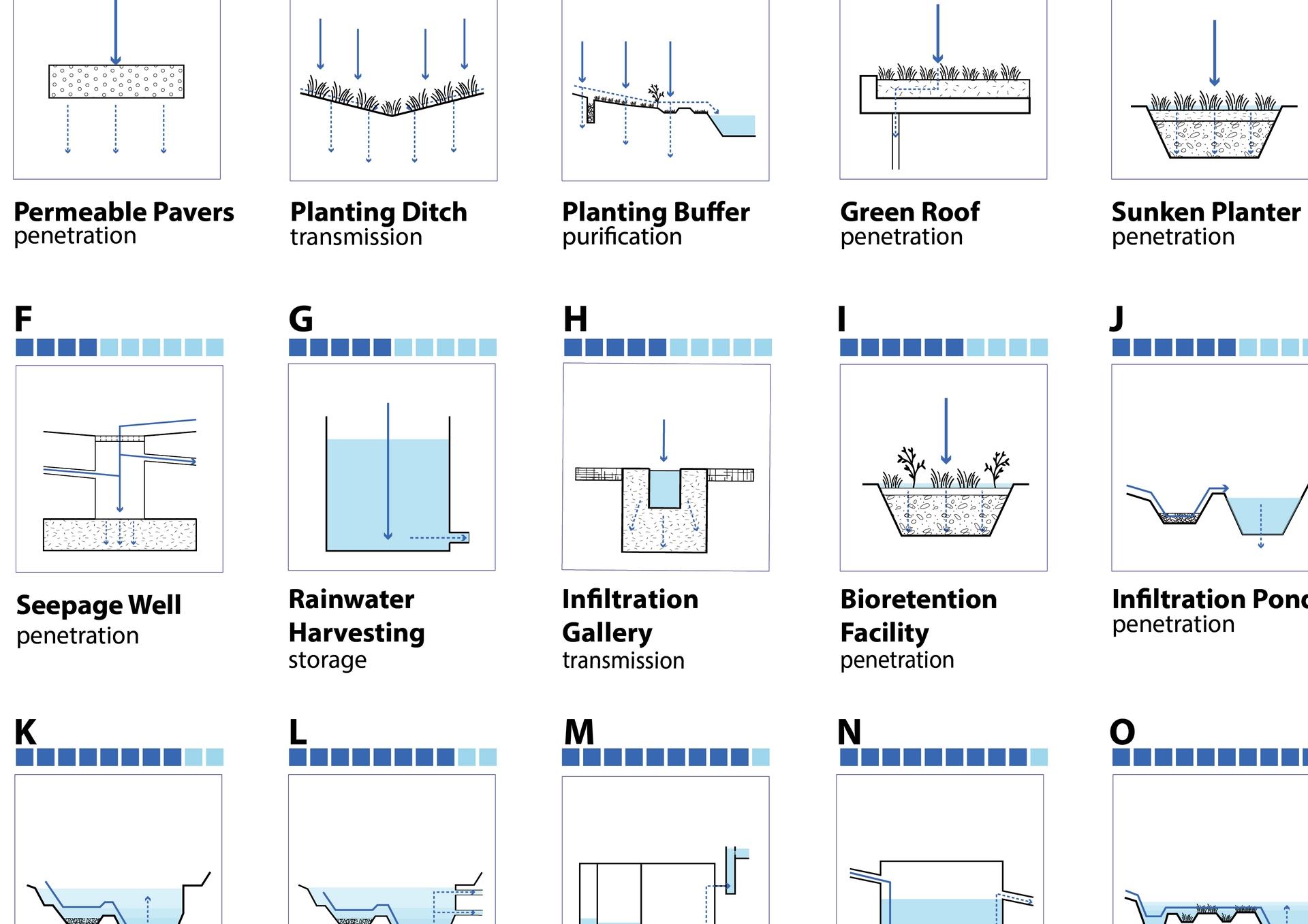 Enlarge Photo: 01_Typology of Sponge Implementation_PANG Tze Yung Kity, CHAN Ka Ying May-01