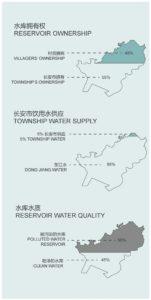 03 Analysis of Changan water security