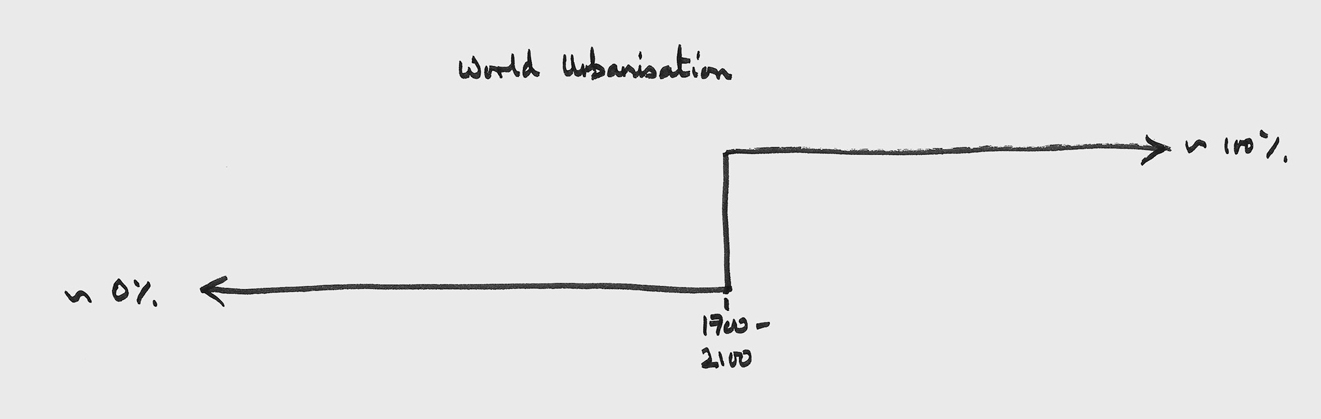 world urbanisation