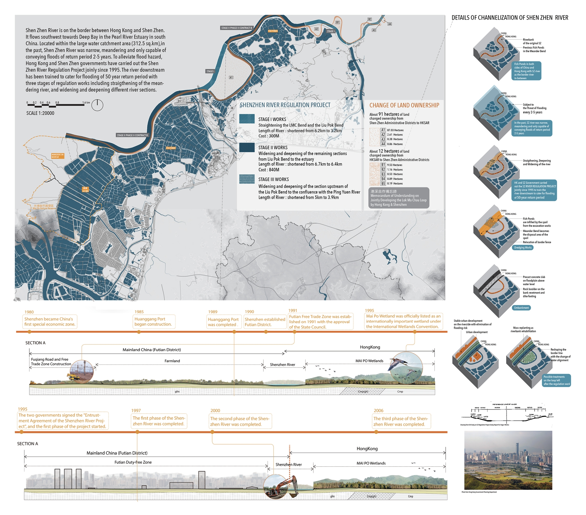 Enlarge Photo: River + Water Management at. By Group Work.