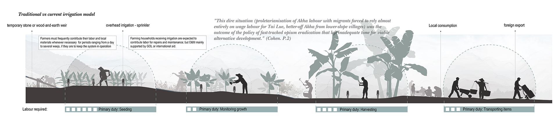 Enlarge Photo: The irrigation model, including methodologies, has been alternated due to the labour relocation within the district, and adaptation of cash crops in contract farming. By WONG Nok Yiu Vanessa, SONG Ziqi Sally.