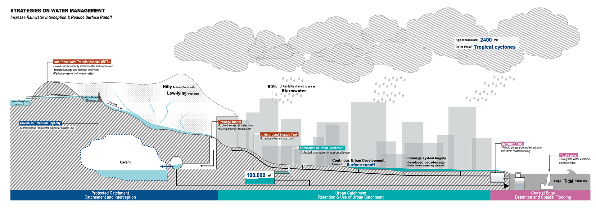 Enlarge Photo: This section shows the connection between urban development and hillside protected catchment; and demonstrates how the proposal makes use of caverns, storage tanks for urban catchment, and coastal strategies. By CHAN Ka Yu Phoebe.