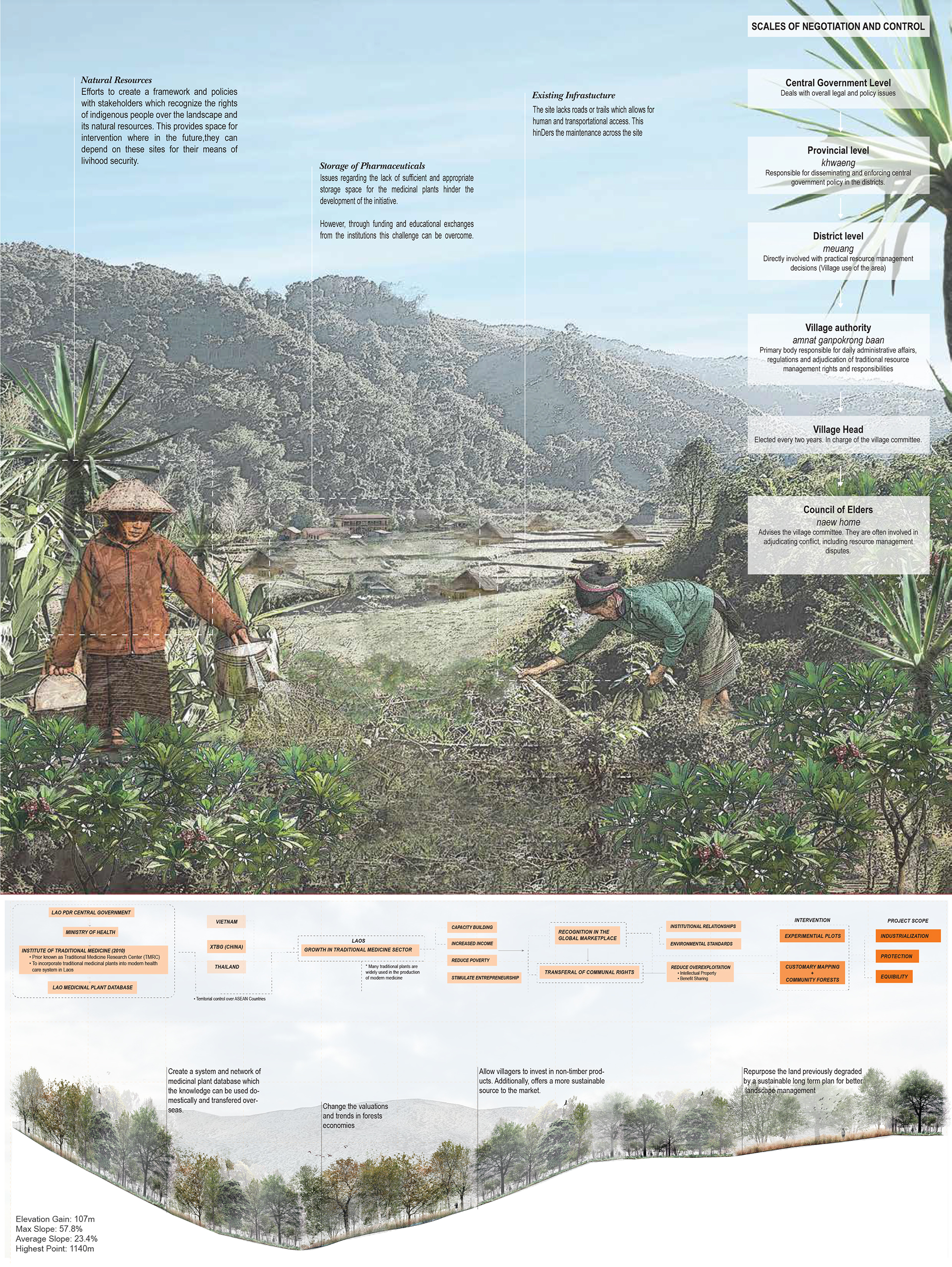 Enlarge Photo: Softened approaches from scientific institutions are required to create better participatory management of the landscape. By CHAN Syl Yeng Michelle, WONG Wae Ki Sammi.