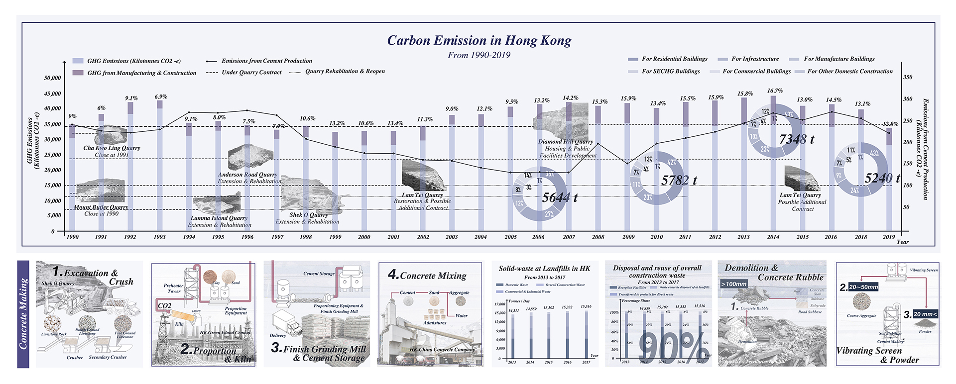 Enlarge Photo: Hong Kong's annual carbon dioxide emissions have been maintained at a high level, the manufacturing and construction industry create over 5000 tonnes of greenhouse gas each year. By HE Jialei Constance.