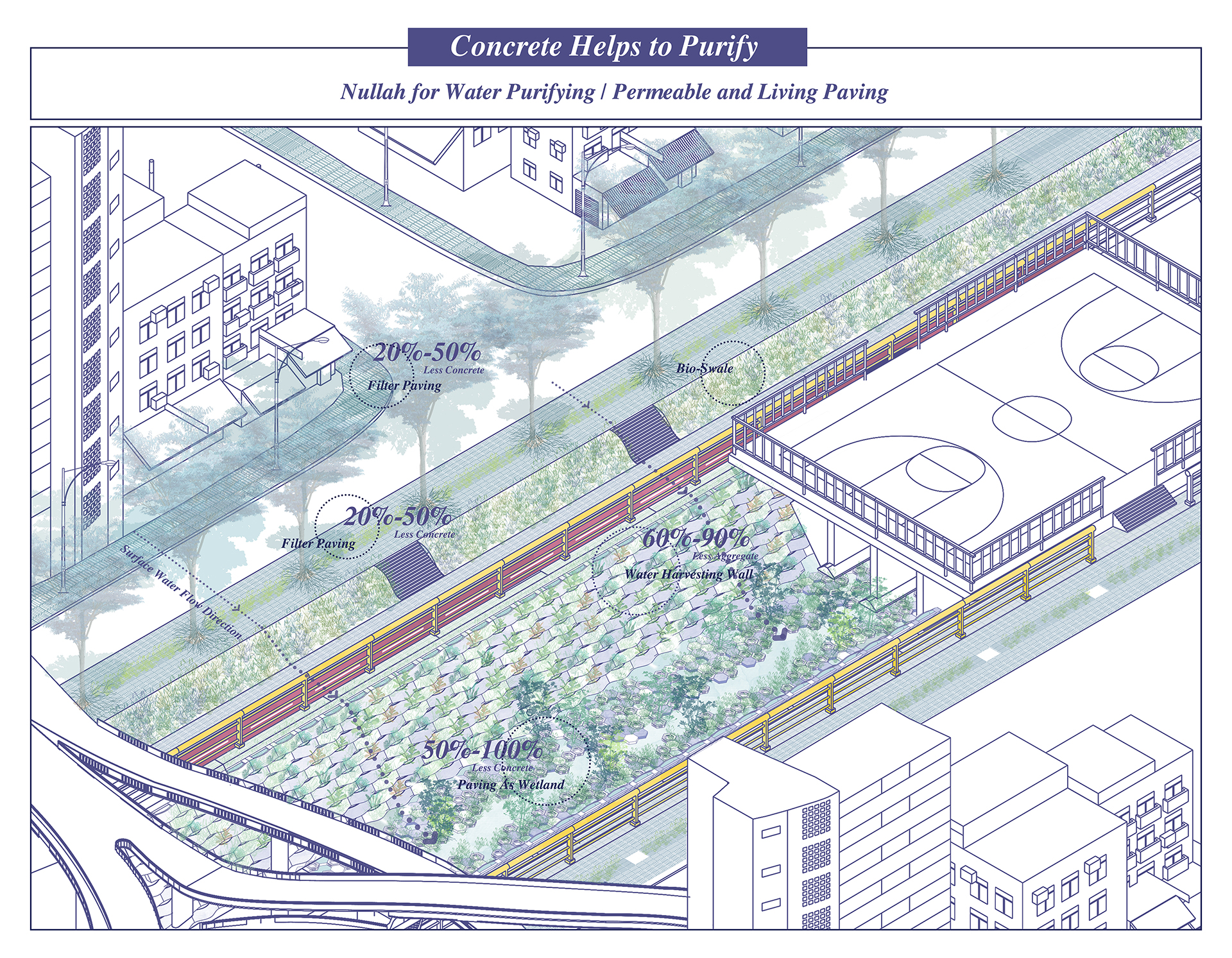 Enlarge Photo: This scenario uses Tai Wai nullah as an example to explore the possible component of concrete. It shows the new landscape formed created by the design prototype and their activated water purification function. By HE Jialei Constance.