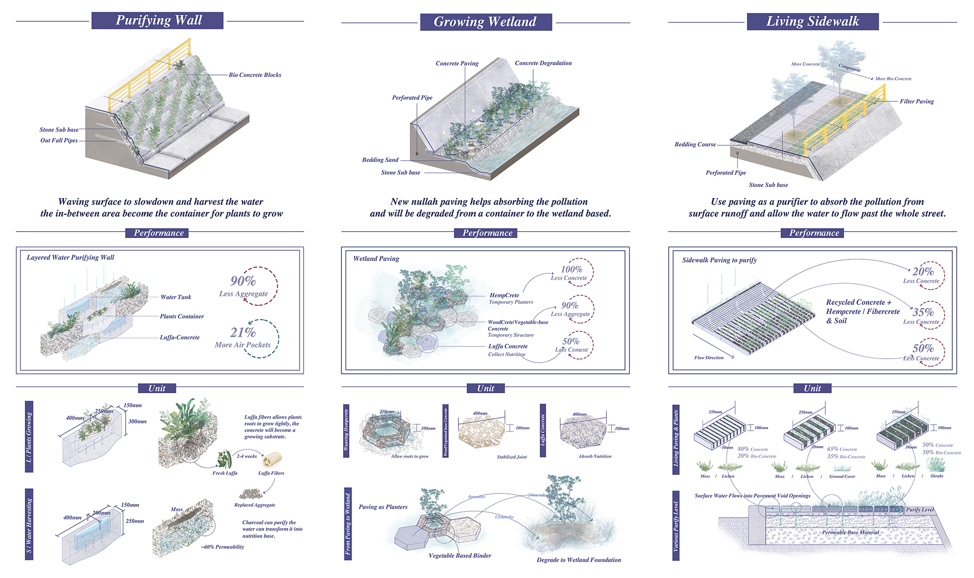 Enlarge Photo: These functional concrete prototypes have changed their component and shape, aims to use the concrete itself to achieve water storage and purification, provide habitat for creatures, and increase biodiversity. By HE Jialei Constance.