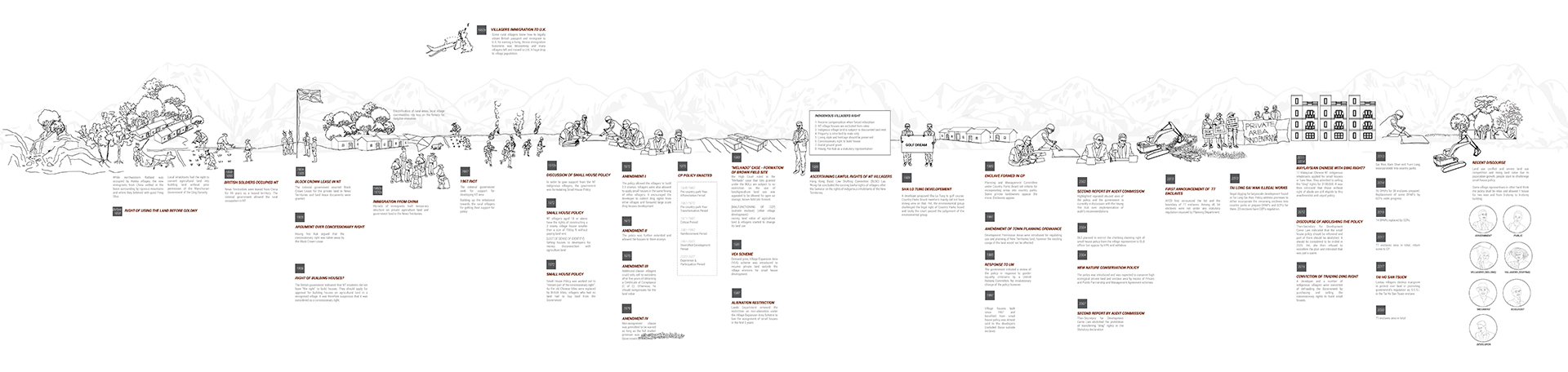 Enlarge Photo: Timeline of the Country Park Policy, Small House Policy, and Enclave Policy. By KWONG Wai Lam Rae.