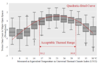 Sentiment tones of heat-related social media data in relation to outdoor thermal conditions in open spaces.