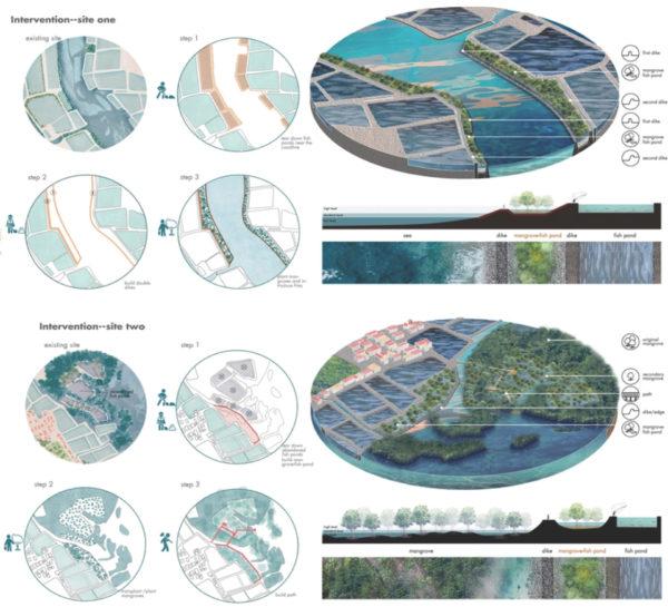 East Java Studio: Landscape Strategies for the Urbanizing Tropics