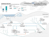 Closing the Loop: Integrating Stormwater Management for Climate Resiliency. By CHAN Ka Yu Pheobe.