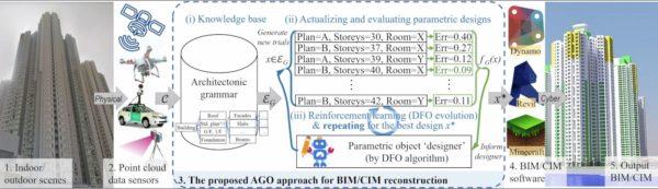 The proposed architectonic grammar optimization (AGO) approach for BIM/CIM reconstruction