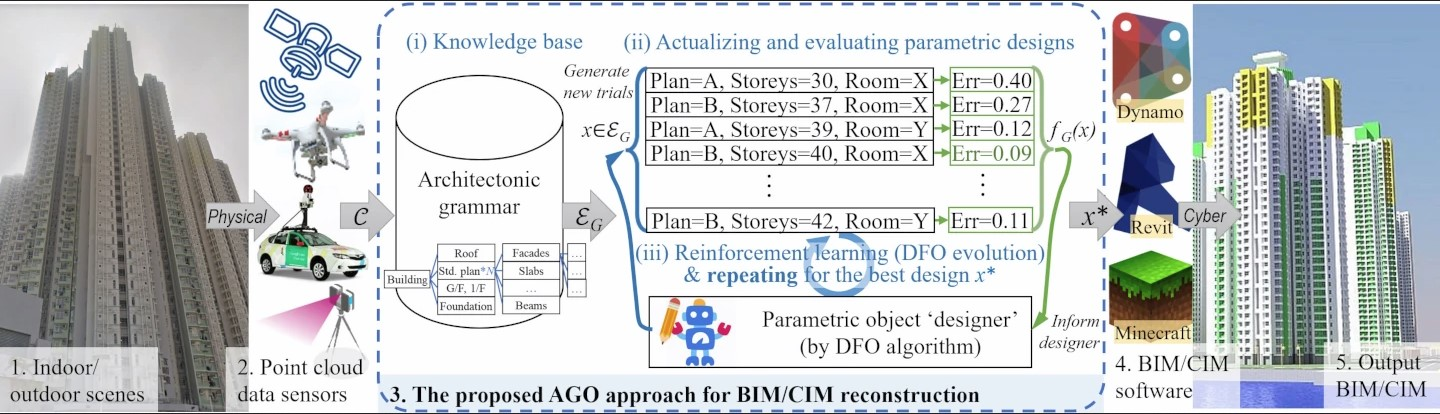 From point cloud to building and city information model (BIM/CIM): A study of architectonic grammar optimization