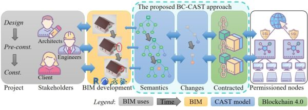 The proposed blockchain-computational adaptive semantic tree (BC-CAST) approach for distributed applications of BIM