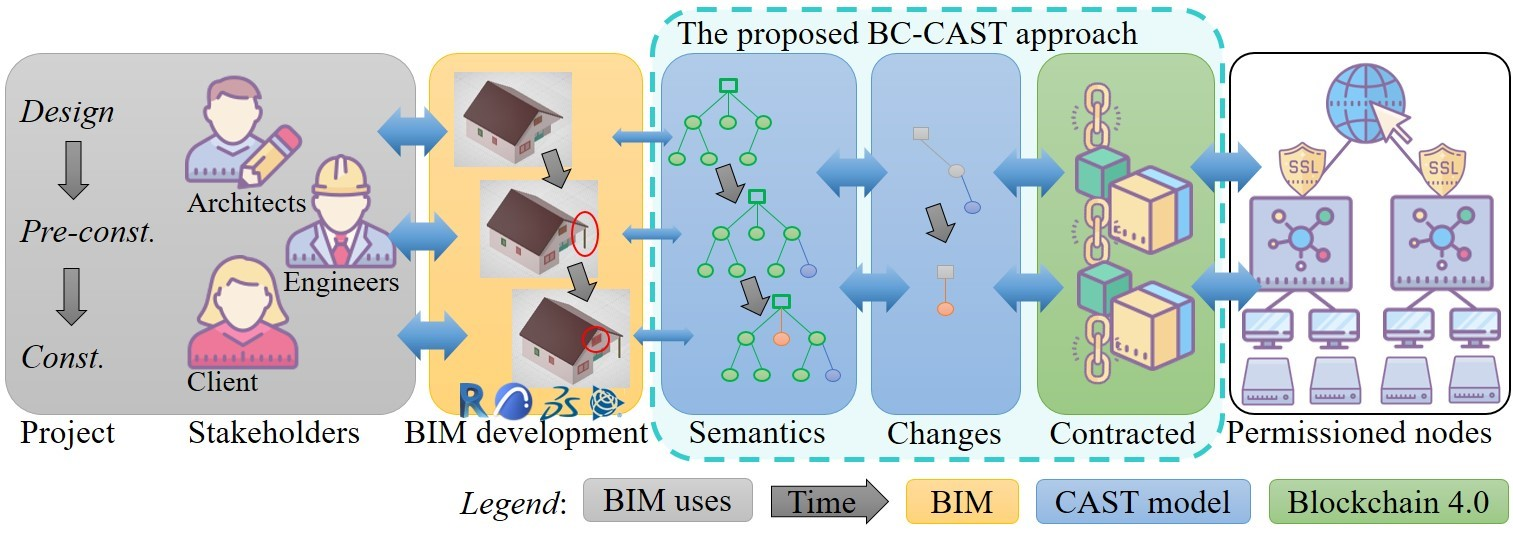 Building information modeling (BIM) on chain: From 'stocks' of model files to 'flows' of semantic trees