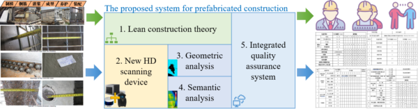 The proposed system for prevaricated construction quality assurance