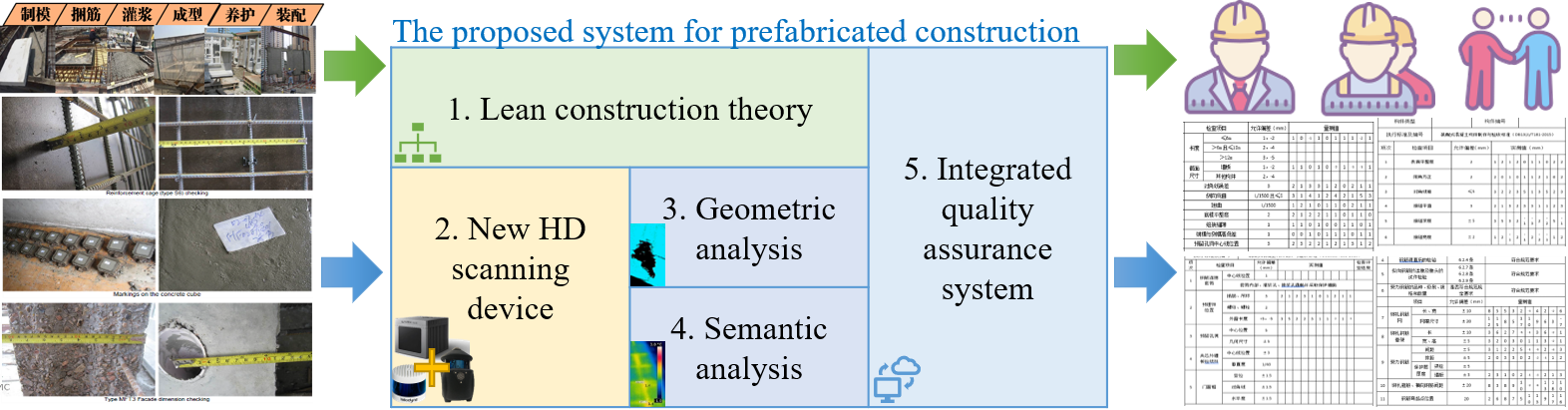 High-Definition 3D Point Cloud and Dynamic Semantics Enabled Lean Quality Assurance System for Prefabricated Housing Products
