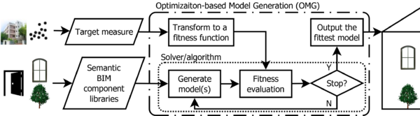 Fig1. The conceptual framework of as-built BIM generation via fitting components