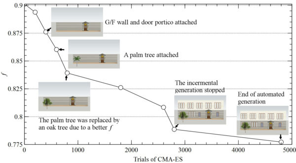 Fig3. The automated optimization process with annotated SketchUp models in a pilot run (Incremental generation phase 1~2,800; fine-tuning phase 2,801~4,800)