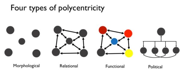 Figure 3. Different forms of polycentricity