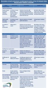 Enlarge Photo: Overview of BE morphological metrics of the UK Biobank Urban Morphometric Platform (UKBUMP).