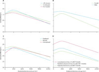 Association between BMI and housing density with effects modification by age, sex, employment status, and physical activity.<br>