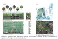 Producing Food and Enhancing Community in the City: Using a Hybrid Design-land Economy Approach to Investigate the Barriers to Urban Farming in Hong Kong 3