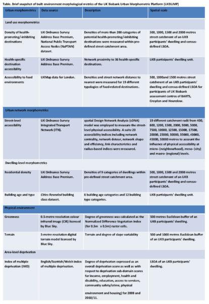 Table. Brief snapshot of built environment morphological metrics of the UK Biobank Urban Morphometric Platform (UKBUMP)