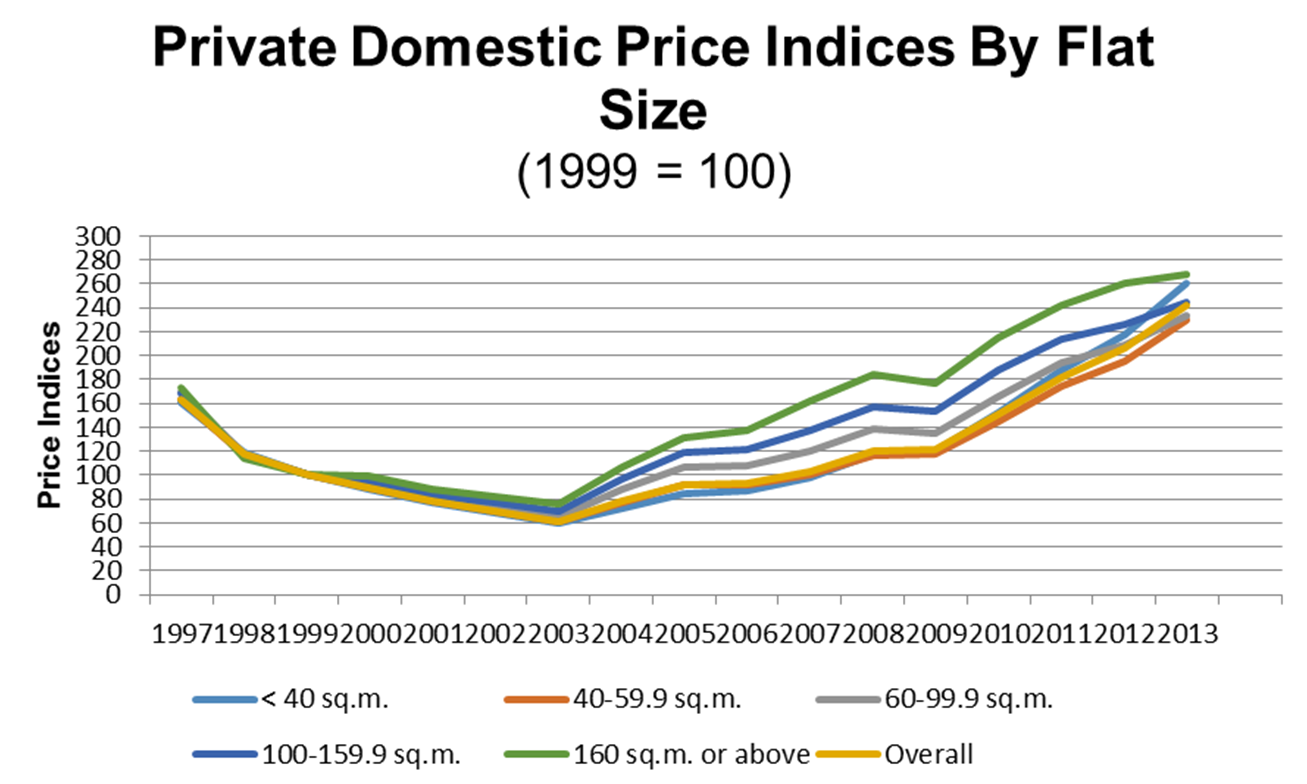 Figure 1 : Sustained rise in housing prices since 2003