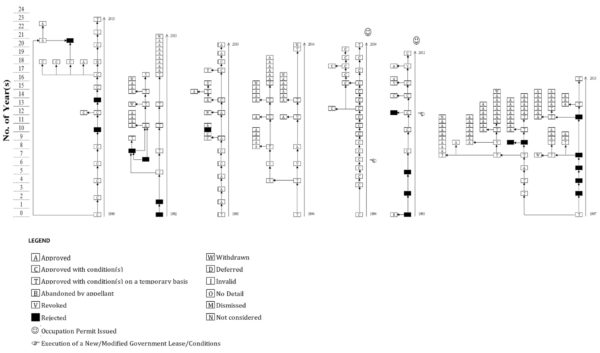 Figure 2: Sample Flowcharts of Long and Complicated CDA Application Cases