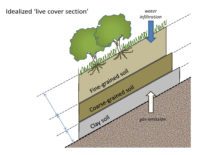 Proposed Liver Cover Section for Landfills