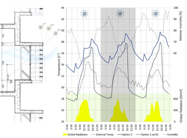 High-rise Residential Building Enclosure: Adaptive Strategies for the Vertical Climatology of Hong Kong 5