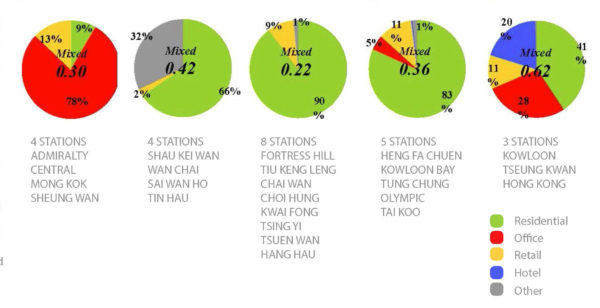 Enlarge Photo: Deconstructing Hong Kong's Mtr Rail & Property Model 2