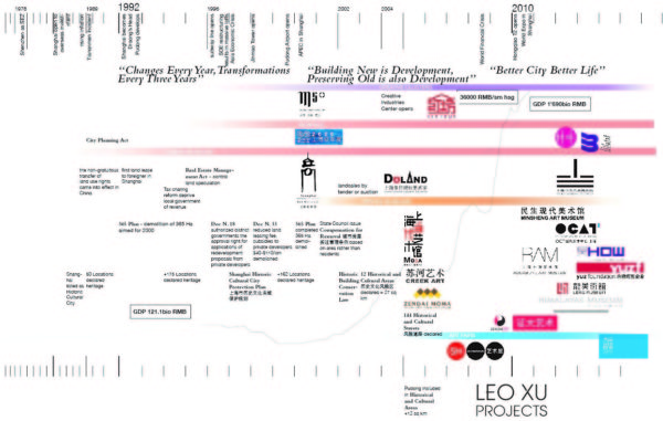 Timeline showing the development of art spaces in Shanghai in relation to policies governing heritage and creativity since 1992  (drawn and © Ying Zhou)