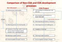 Figure 4: Comparison of non-CDA and CDA procedure