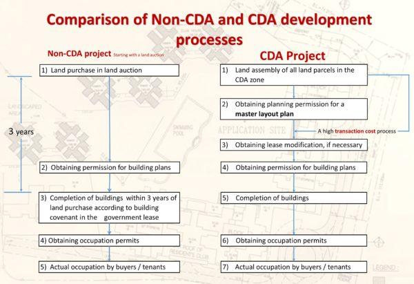 WCL PPR CDA 4 CDA process v2