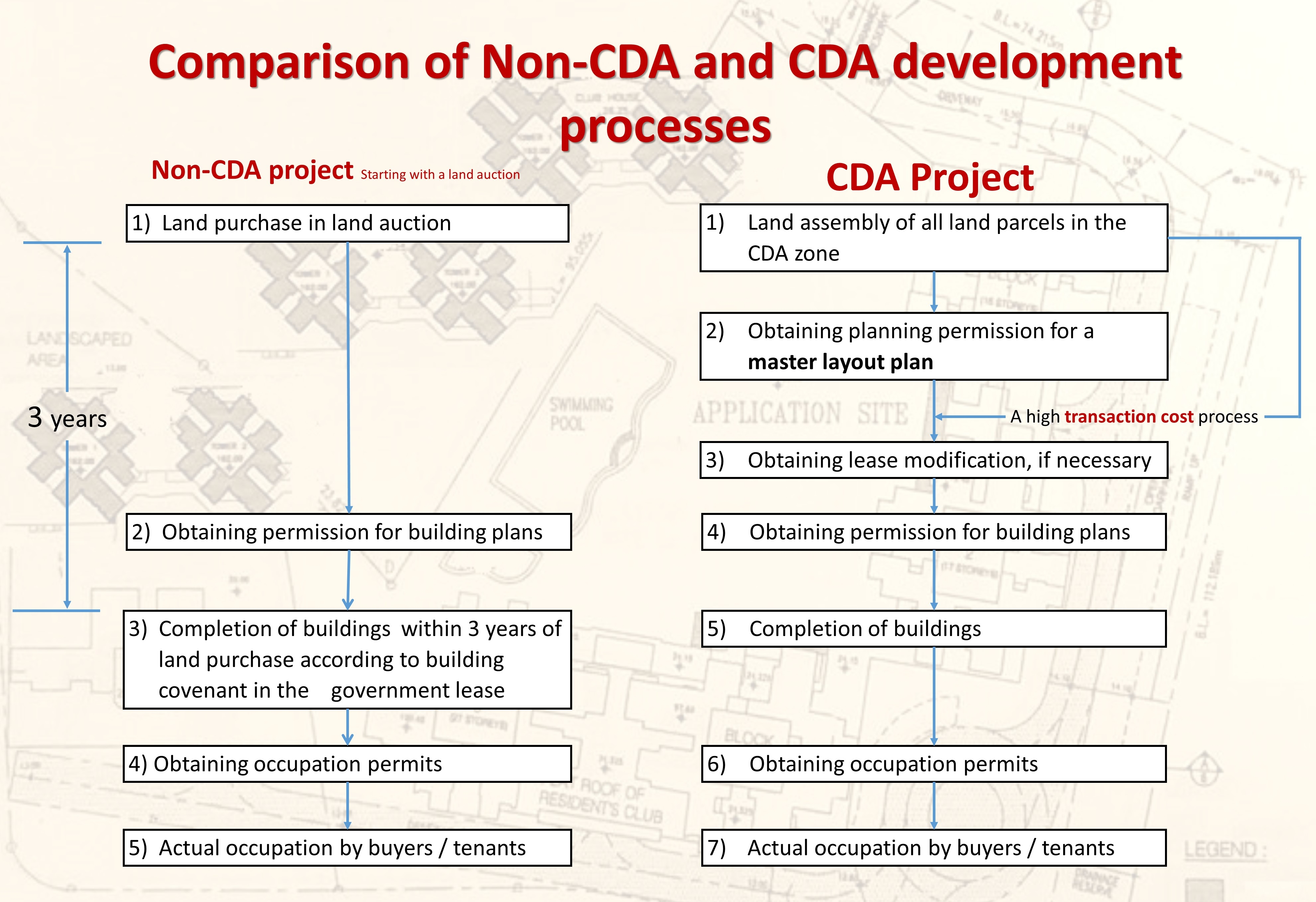 Repeated Planning Applications by Developers under Statutory Zoning: A Hong Kong Case Study of Delays in Private Residential Development