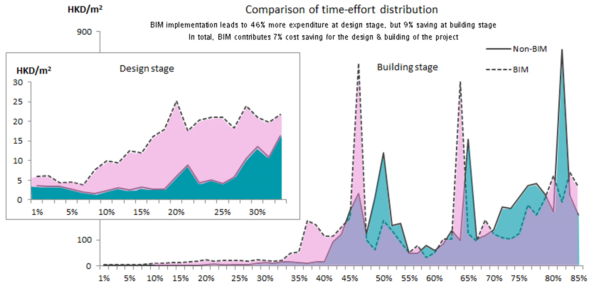 Figure 1: A graphic summary of cost-benefit analysis of BIM implementation in AEC processes