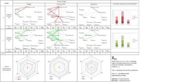 Figure 3: Social networks and analyses of their properties
