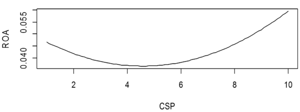 Figure 2: The graphic presentation of the relationship between CSP and ROA