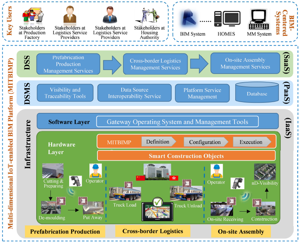 RFID-Enabled Building Information Modeling (BIM) Platform for Prefabrication Housing Production in Hong Kong