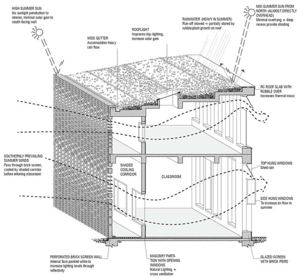 Proposed design details of the school