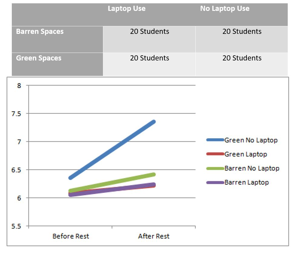 Impact of exposure to green spaces and laptop use on students' cognitive functioning