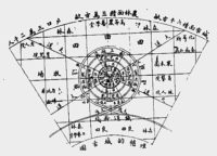 Enlarge Photo: Discussion of the Garden City concept and emergent functions of parks in Chinese journals in the 1910s (Source: Jinbou 進步雜誌).