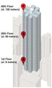 High-rise Residential Building Enclosure: Adaptive Strategies for the Vertical Climatology of Hong Kong 1